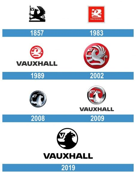 Vauxhall Logo historia