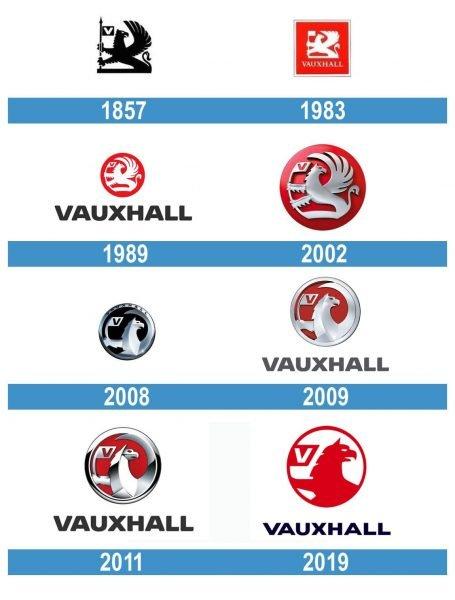 Vauxhall historia logo