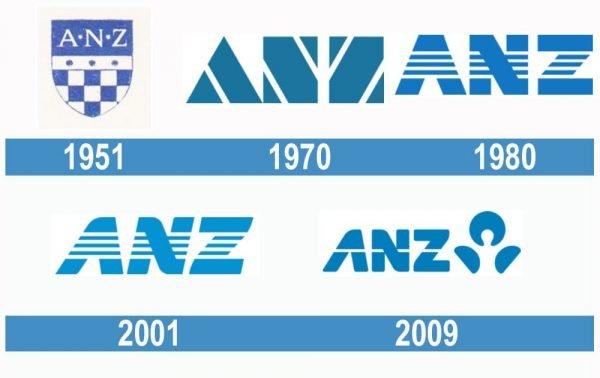 ANZ historia logo