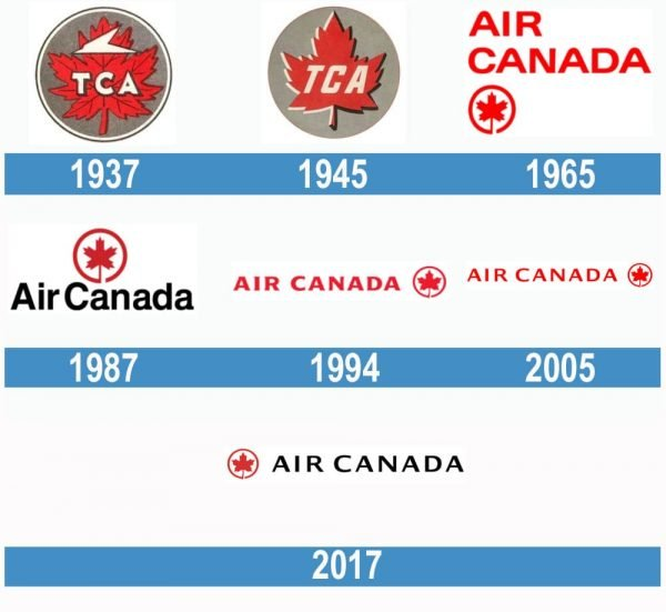 Air Canada historia logo