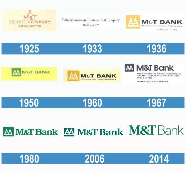 M&T Bank historia logo