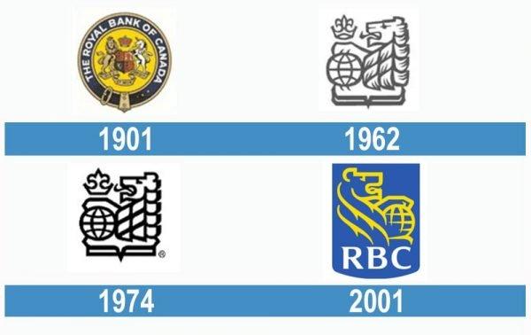 RBC historia logo