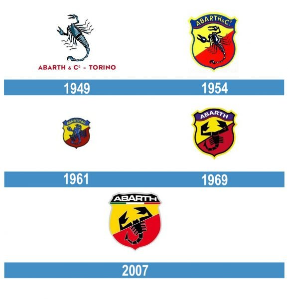 Abarth historia logo