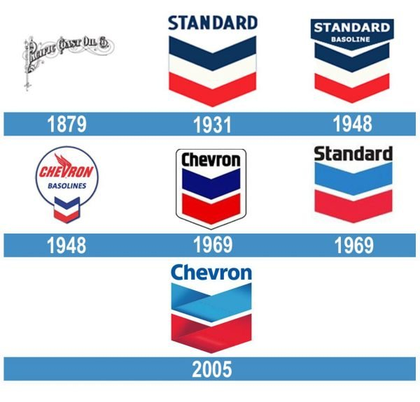 Chevron historia logo
