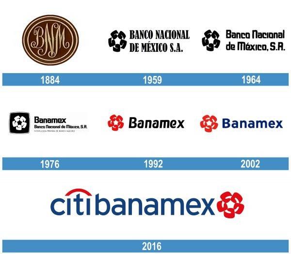 Citibanamex historia logo