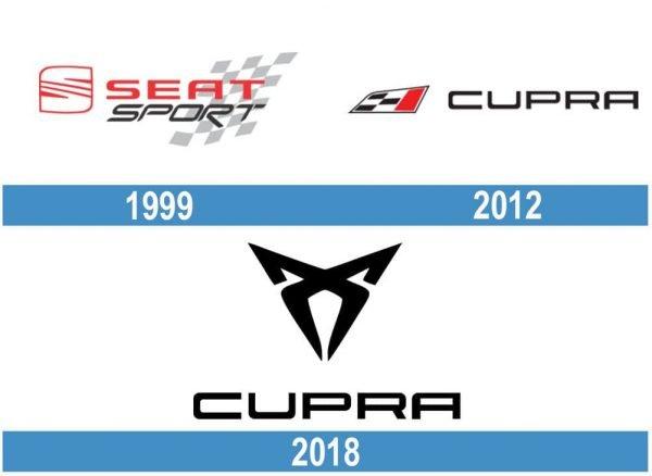 Cupra historia logo