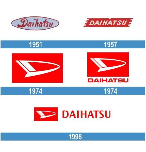 Daihatsu historia logo