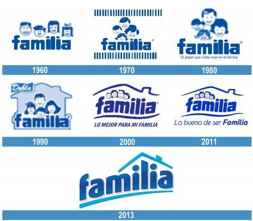Familia historia logo