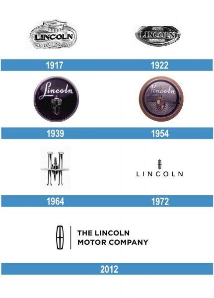 Lincoln historia logo