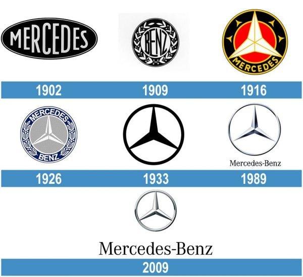 Mercedes historia logo