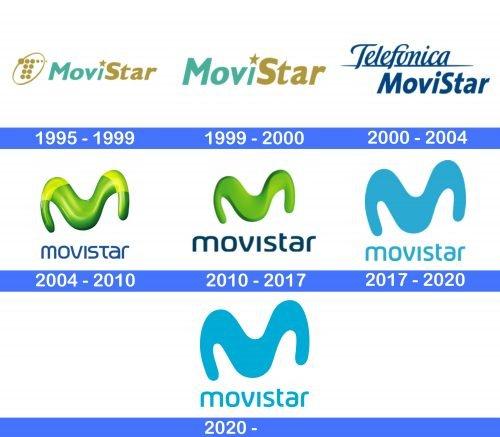 Movistar Logo history