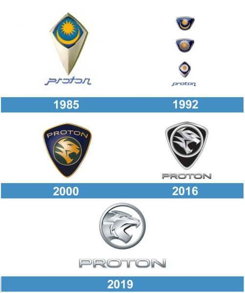 Proton historia logo