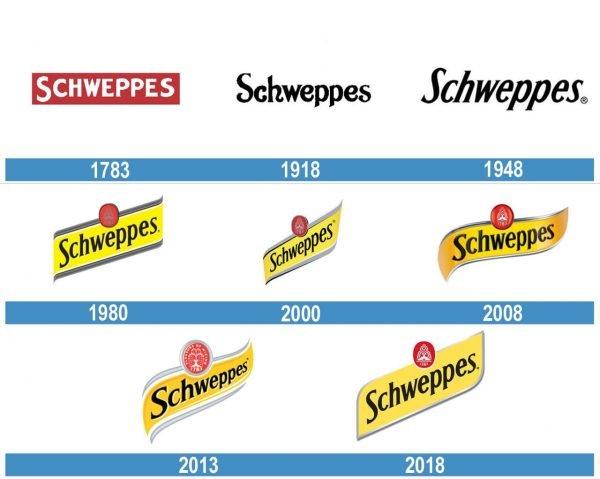 Schweppes historia logo