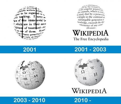 Wikipedia Logo history