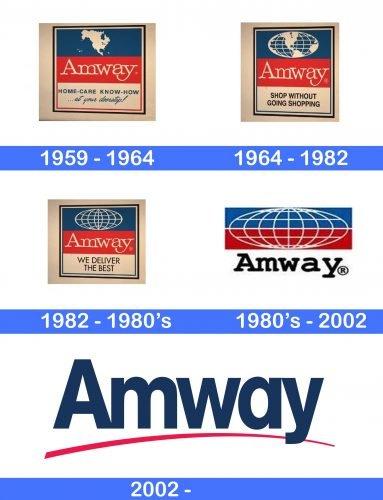 Amway Logo history