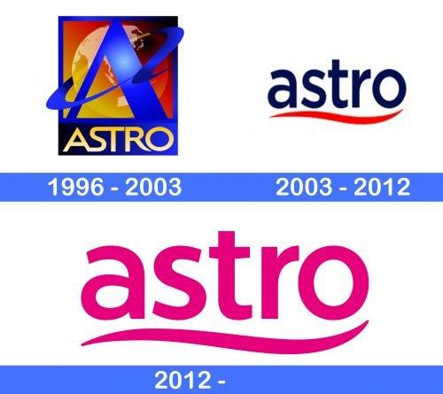 Astro Logo history