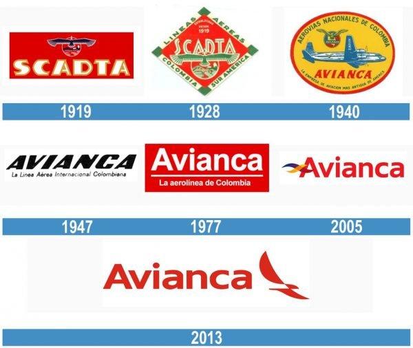 Avianca historia logo
