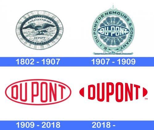 Dupont Logo history