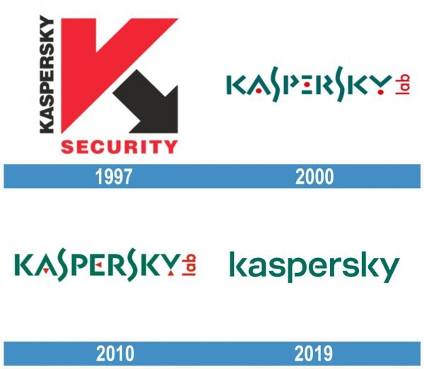 Kaspersky historia logo