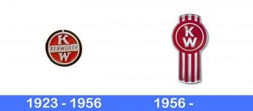 Kenworth Logo history