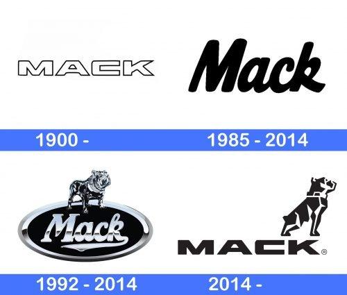 Mack Logo history