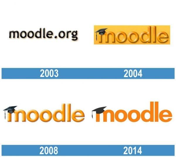 Moodle historia logo