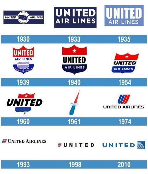United Airlines historia logo