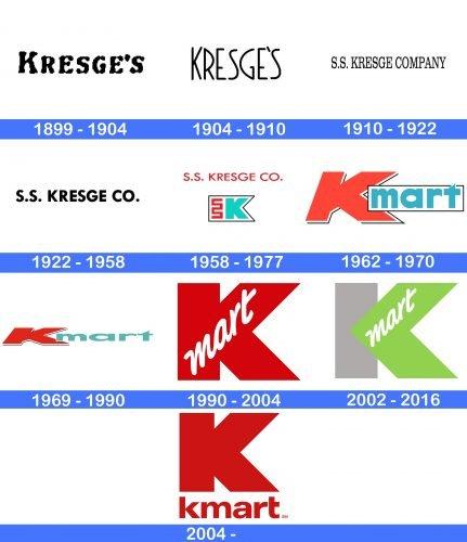 Kmart Logo history