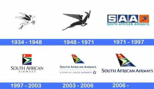 South African Airways Logo history