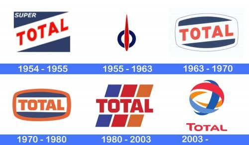 Total Logo history