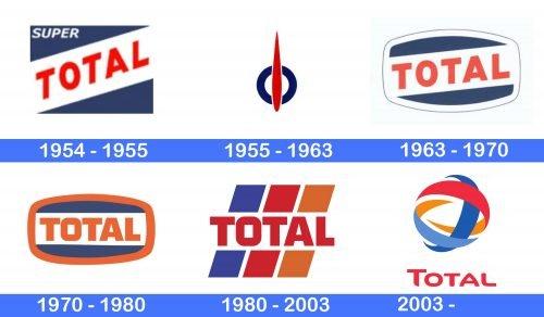 Total Logo history