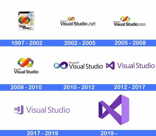 Visual Studio Logo history