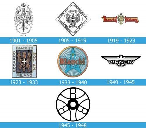 Bianchi Logo history