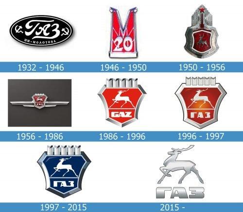 Gaz Logo history