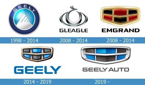 Geely Logo history