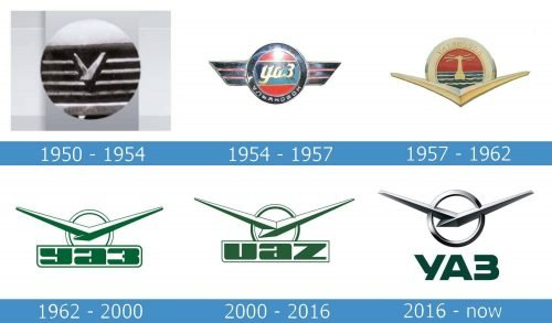 UAZ Logo history