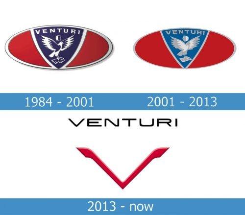 Venturi Logo history