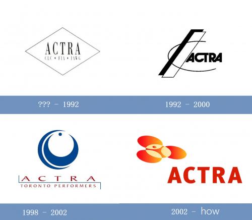 ACTRA Logo historia