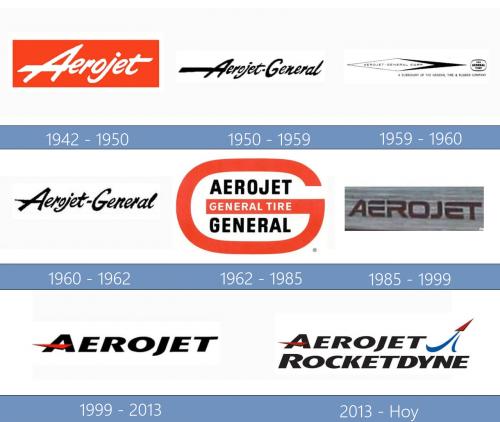 Aerojet Rocketdyne Logo historia