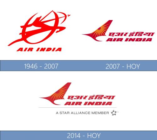 Air India logo historia