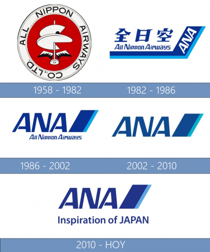 All Nippon Airways logo historia