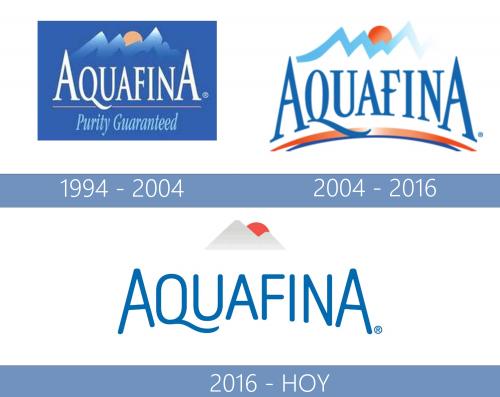 Aquafina Logo historia
