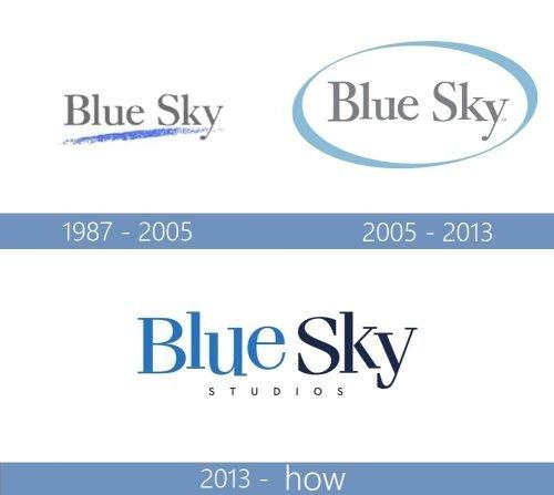 Blue Sky Studios Logo historia