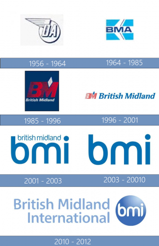 British Midland International Logo historia