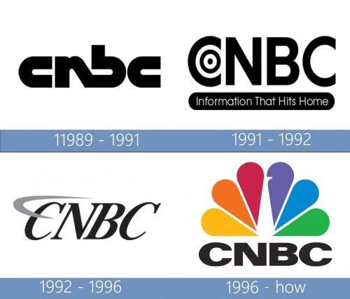 CNBC Logo historia