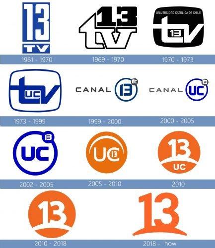 Canal 13 Logo historia