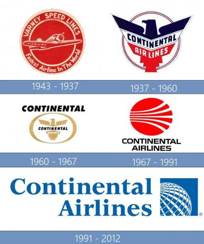 Continental Airlines Logo historia