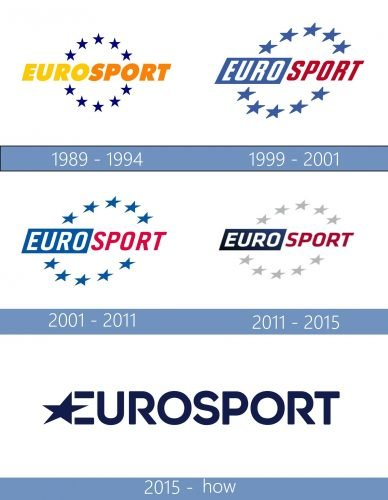 Eurosport Logo historia