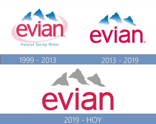 Evian Logo historia