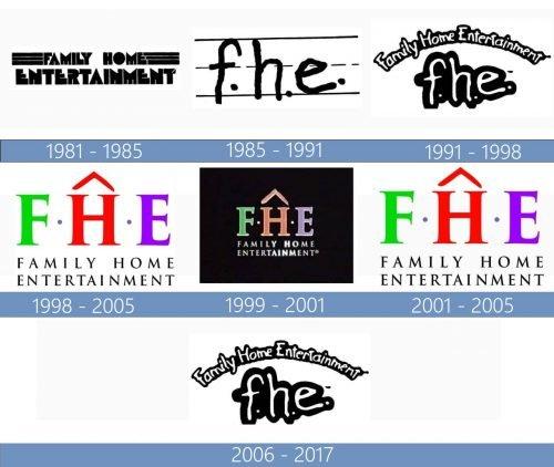 Family Home Entertainment Logo historia